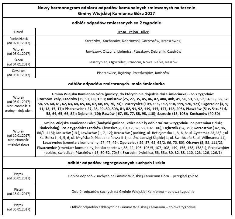 gmina Kamienna Góra - harmonogram odbioru odpadów